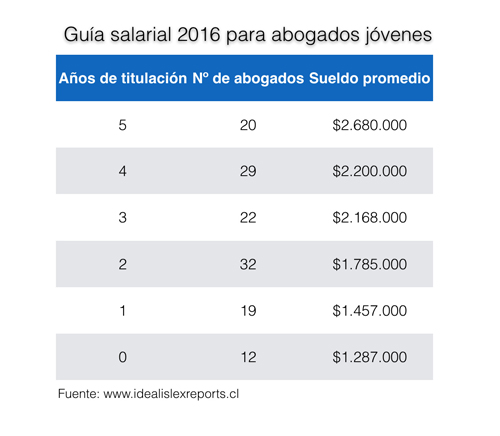 guia-salarial-2016-Idealis-Reports-02