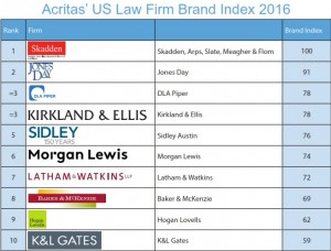 Law firm brans index