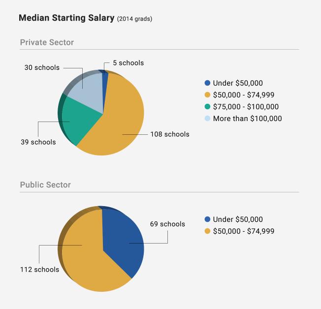 Precios de las universidades