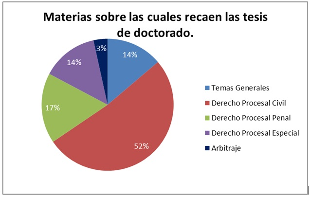 doctores en derecho procesal