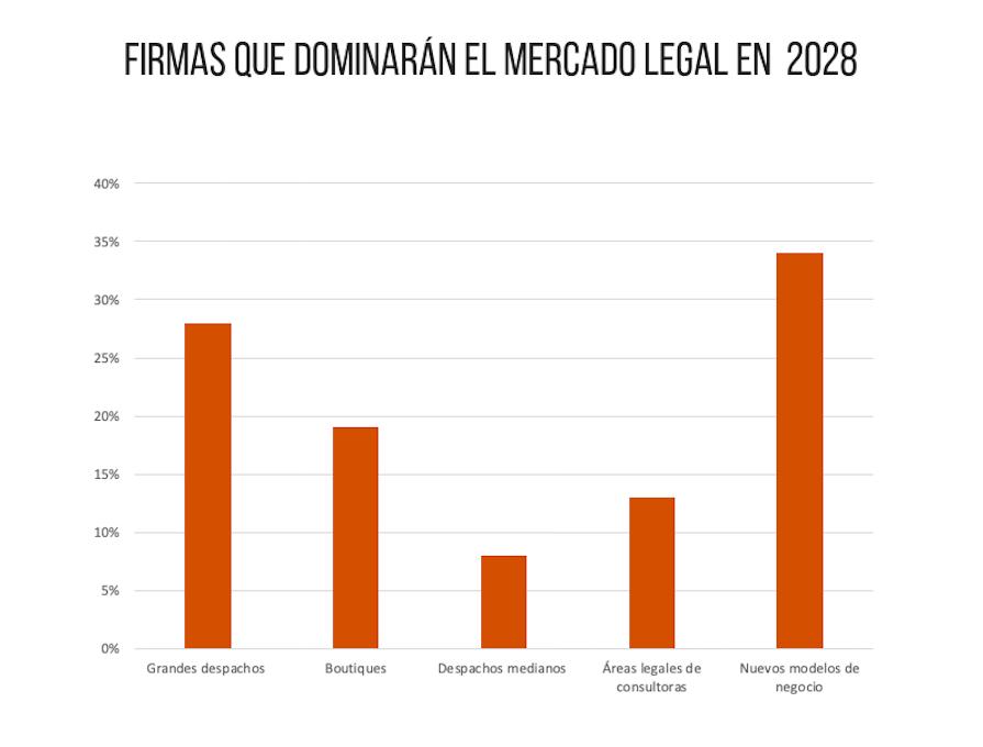 Firmas que dominarán el mercado en 2028