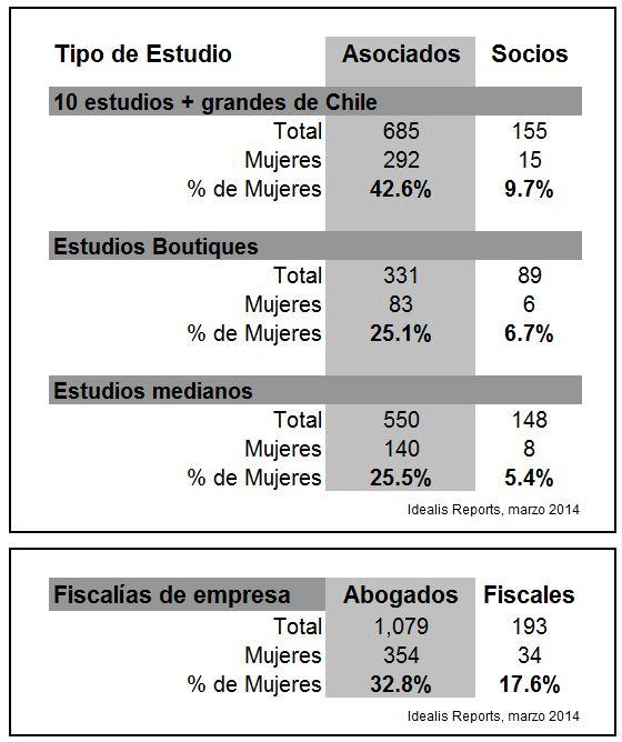 Idealis-Reports-Abogadas-en-Chile