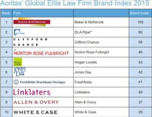 law firm brand index