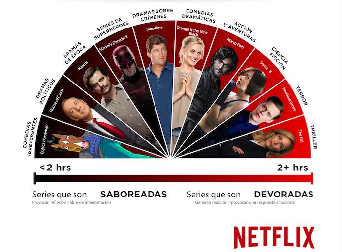 Maratones-Netflix