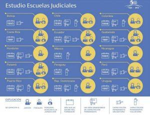 escuelas judiciales