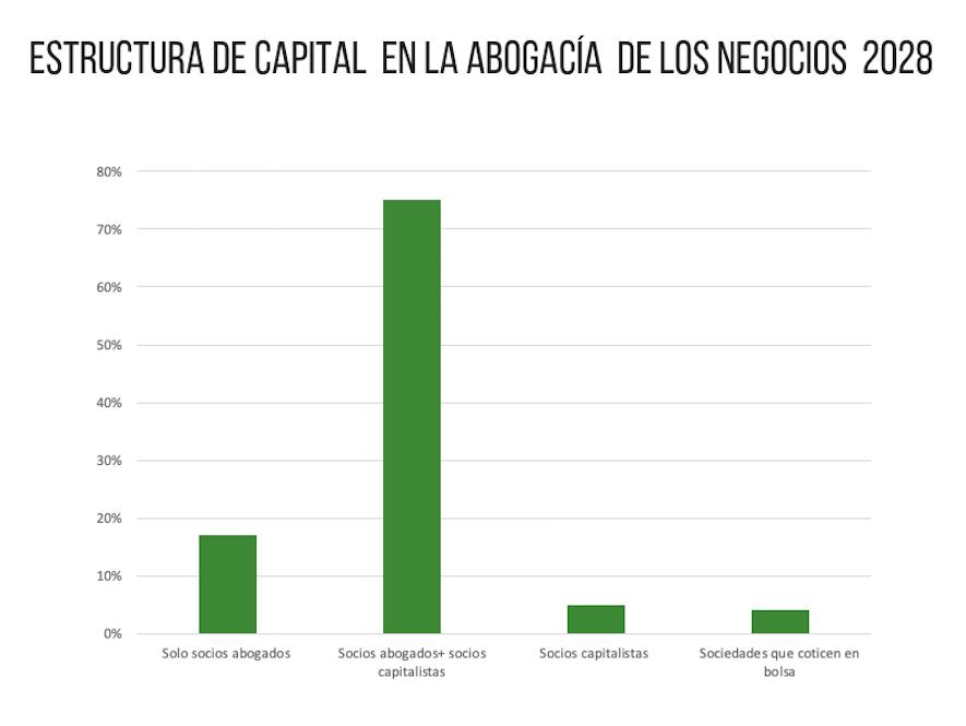 Estructura capital en la abogacía de los negocios 2028