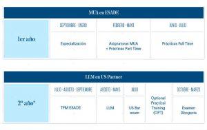 Estructura del programa International Double Degree MUA LLM