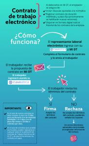 contratos de trabajo electrónicos