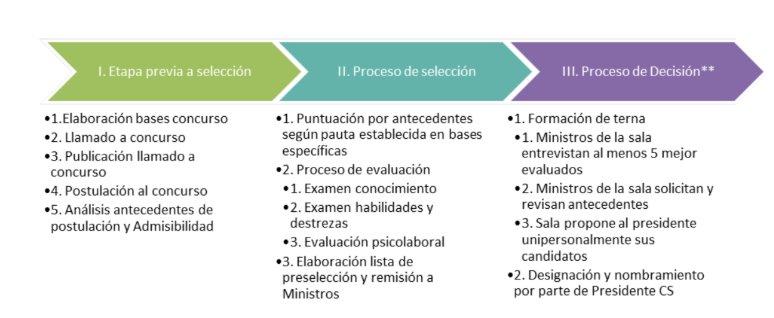 Proceso de selección de abogados investigadores