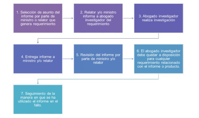 Funciones del abogado investigador