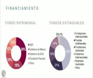 Fuente: Fondo Mexicano para la Conservación de la Naturaleza,