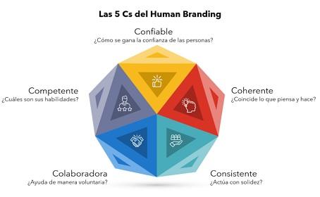 Las 5 Cs del Human Branding