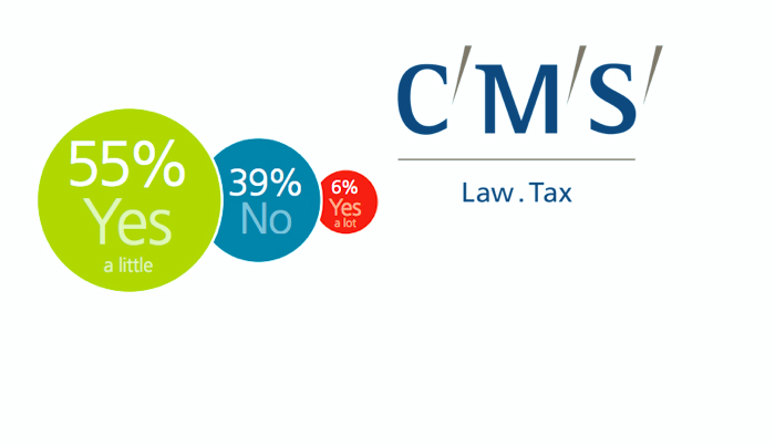 CMS gerentes legales